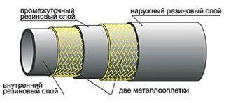 Шланг (рукав) высокого давления гост 6286-73: 100 грн.